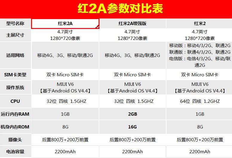 【小米购机送费 红米2A增强版】小米 红米2A增