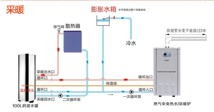 阳光240kw冷凝式燃气中央热水器燃气锅炉燃气节能