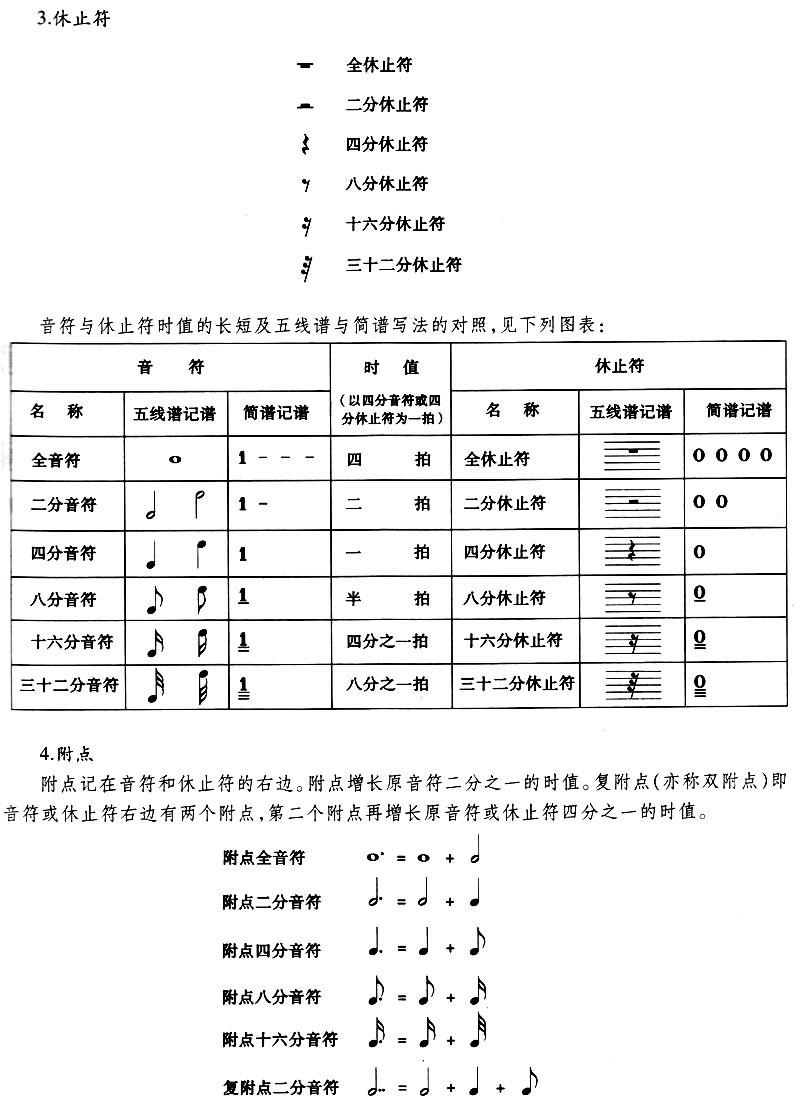 be调,be调萨克斯管与c调乐器调号对照表   4.