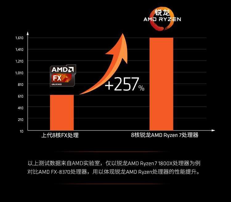 锐龙 AMD Ryzen 7 1700 台式机电脑CPU处理