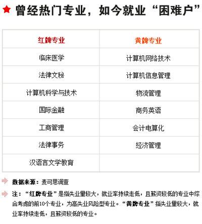 2013v初中中国初中毕业生志愿升高白皮书(赠送升学率昆山中报考高中图片