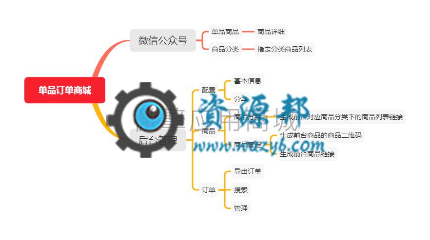 【公众号应用】云创单品订单商城V1.0.15正版源码打包,增加后台上传视频注释 公众号应用 第8张