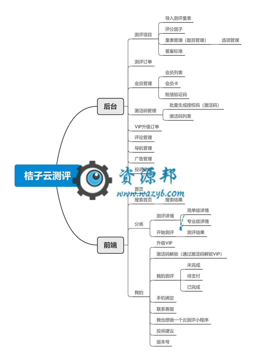 【永久会员专享】桔子云测评小程序源码包更新【更新至V1.0.8】 第16张