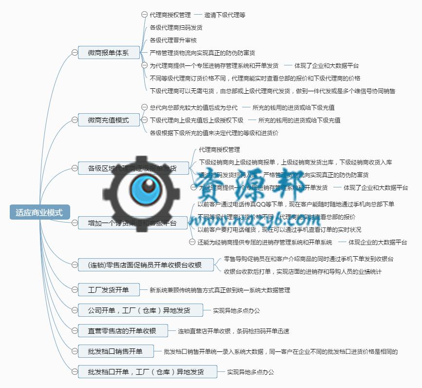 【公众号应用】订单管理系统V1.3.2源码安装包,更新UI,新加功能 公众号应用 第14张