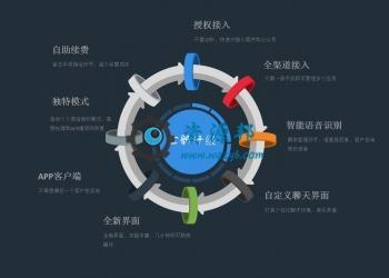 【年费会员专享】全网智能客服平台公众号+小程序源码包更新【更新至V5.3.0】