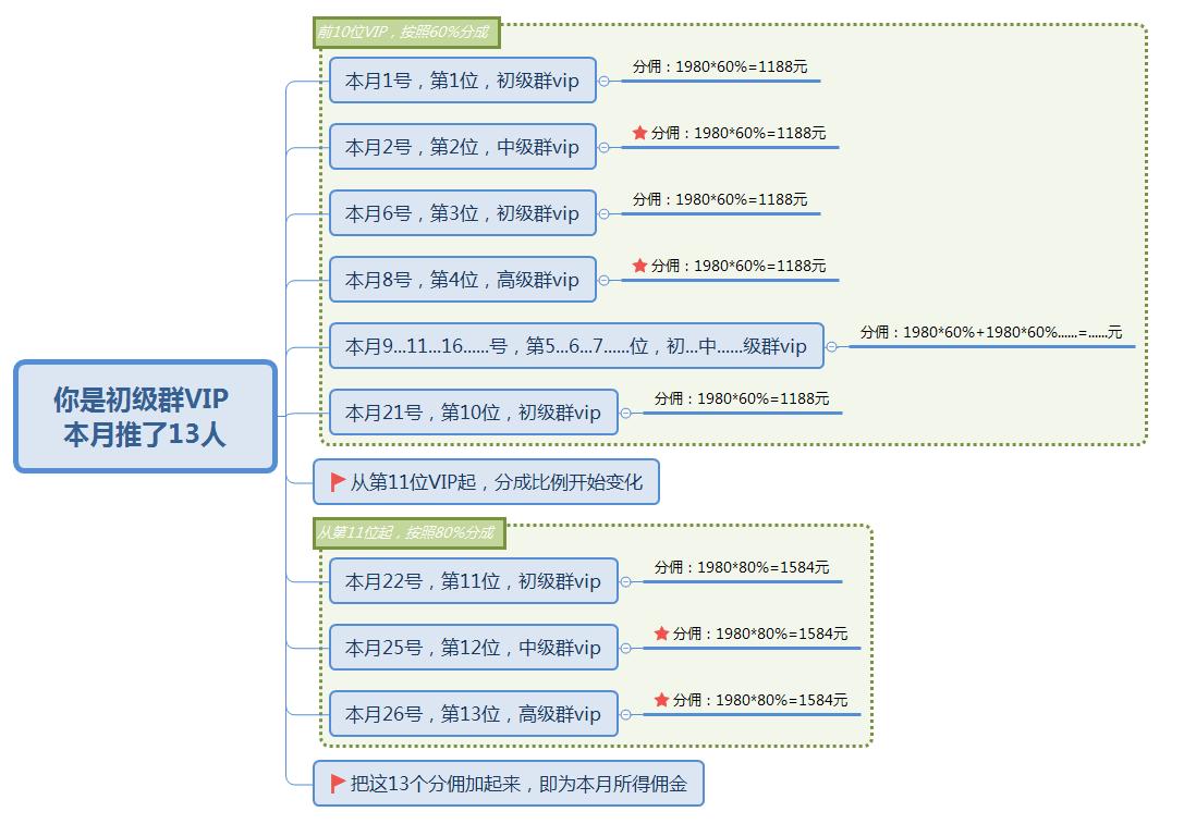 推广社群,一单最高可赚3984元!